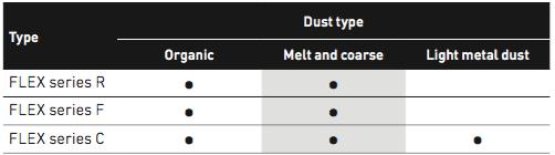 Vlamdover metaalstof
